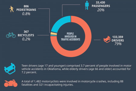 What Else To Expect On A Car Accident Aftermath Infographic