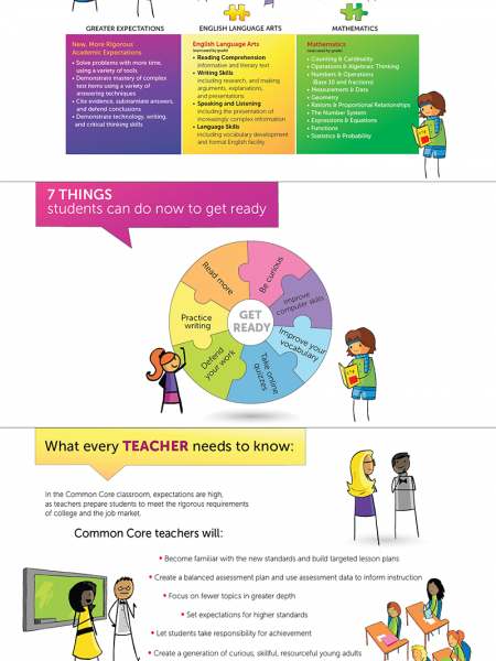 What Everyone Needs to Know About the Common Core State Standards Infographic