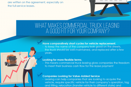 What Flee Managers Should Know; FAQs and How Truck Leasing Fits for the Company Infographic