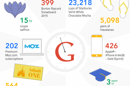 What Google Could Purchase With 1 Minute of Revenue  Infographic