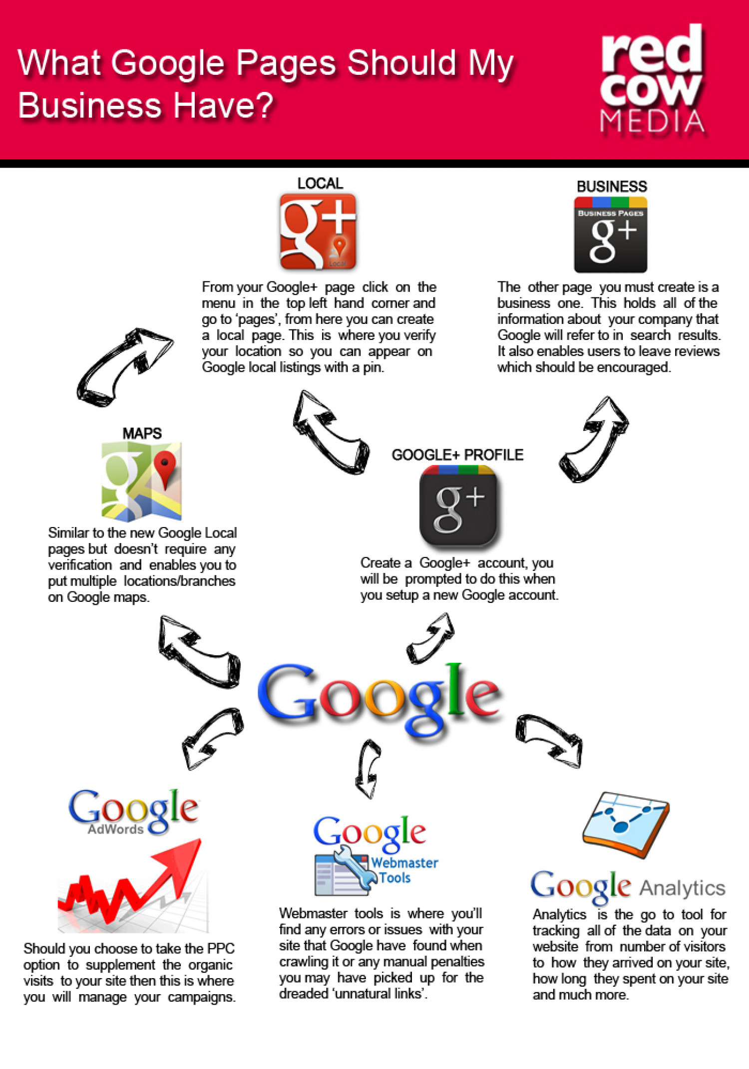What Google Pages Should My Business Have? Infographic