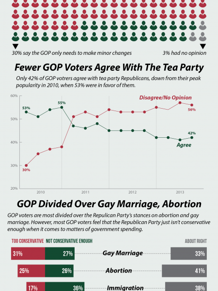 Republicans vs Republicans: most GOP voters want major change Infographic