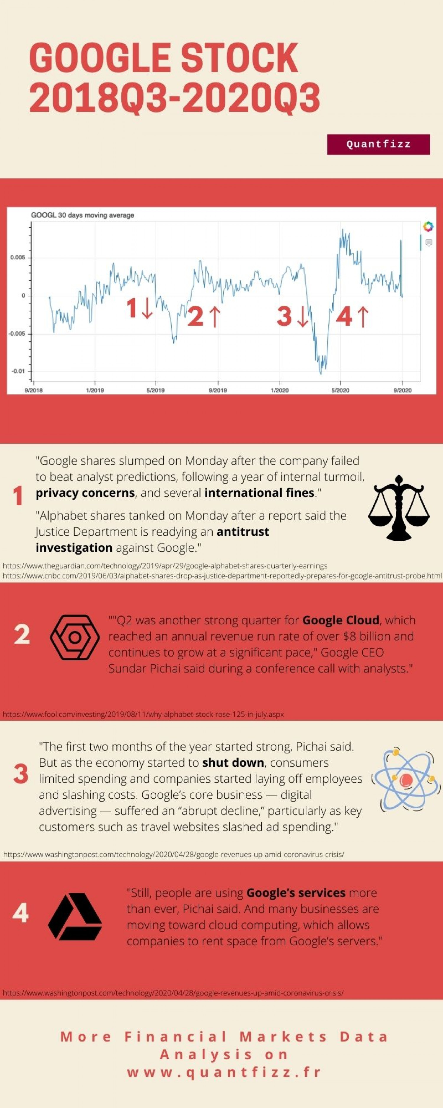 What happened to Google stock over the two last years ? Infographic