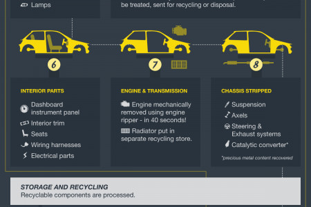 What Happens to Your Car After It's Scrapped? Infographic