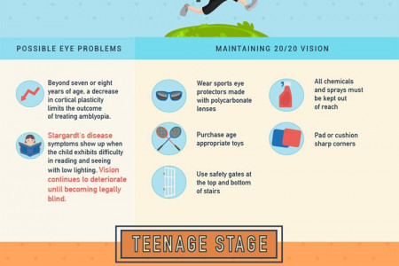 What Happens to Your Eyes as You Age? (Timeline) Infographic
