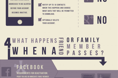 What Happens to Your Online Presence When You Die? Infographic