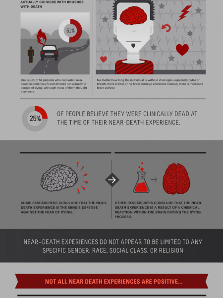 What Happens When You Come Back From The Dead? Infographic