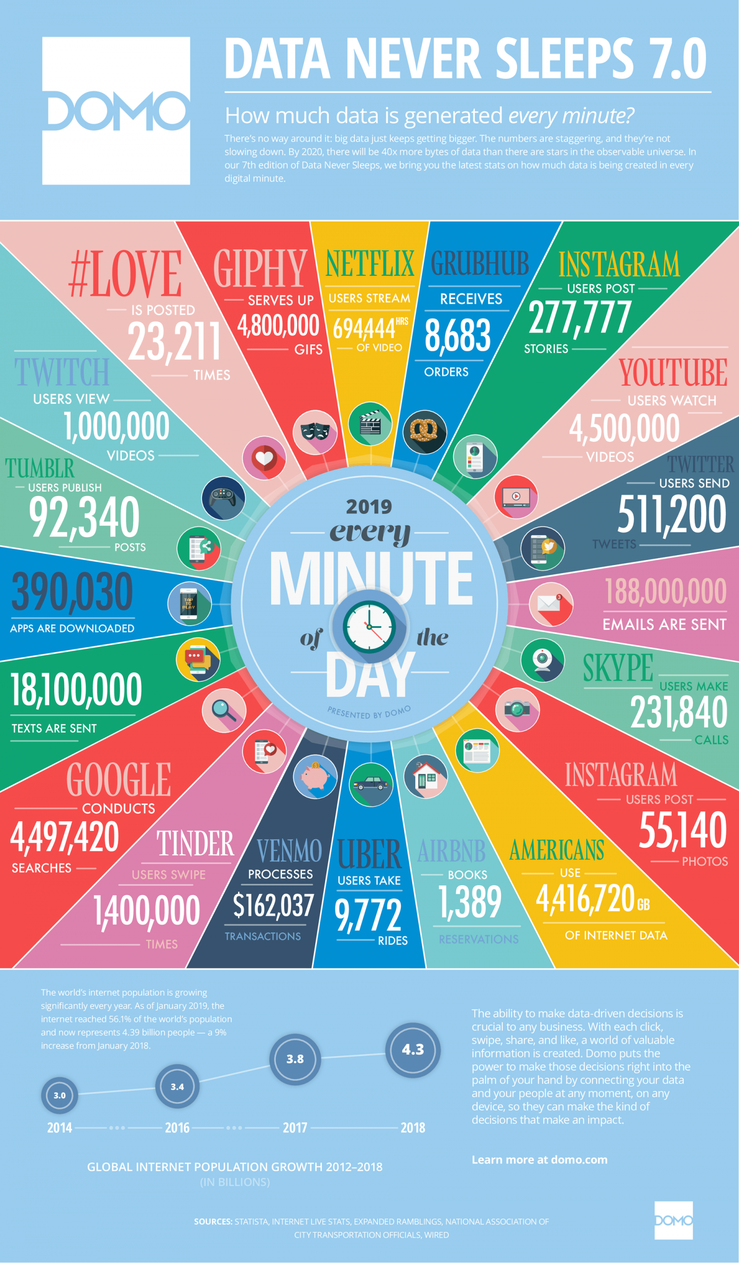 What Happens within a Minute Over the ... Infographic