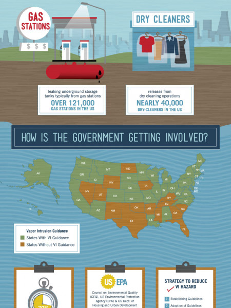 What Homeowners Need to Know About Vapor Intrusion Infographic