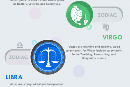 What Horoscopes Say about Career Goals Infographic
