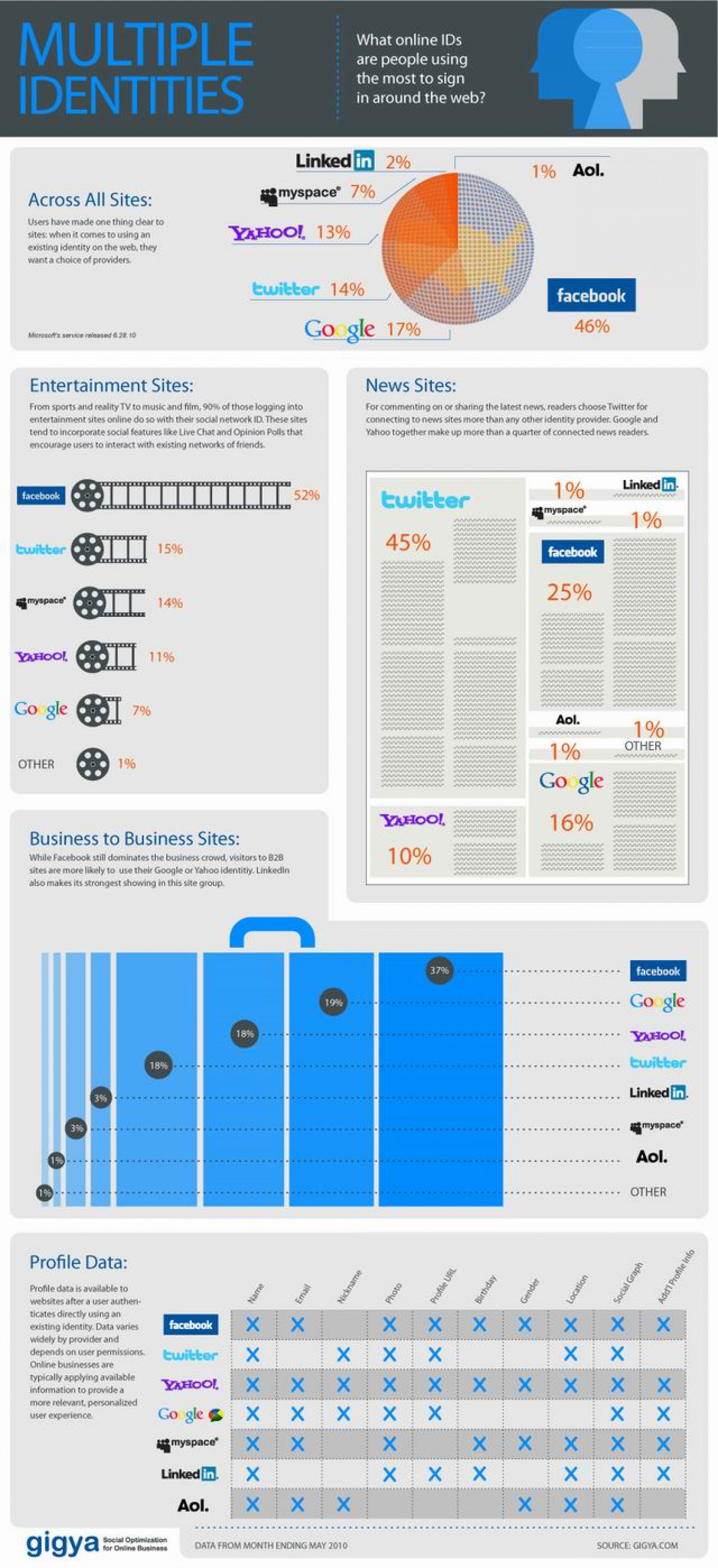 What Identities Are We Using to Sign in Around the Web? Infographic