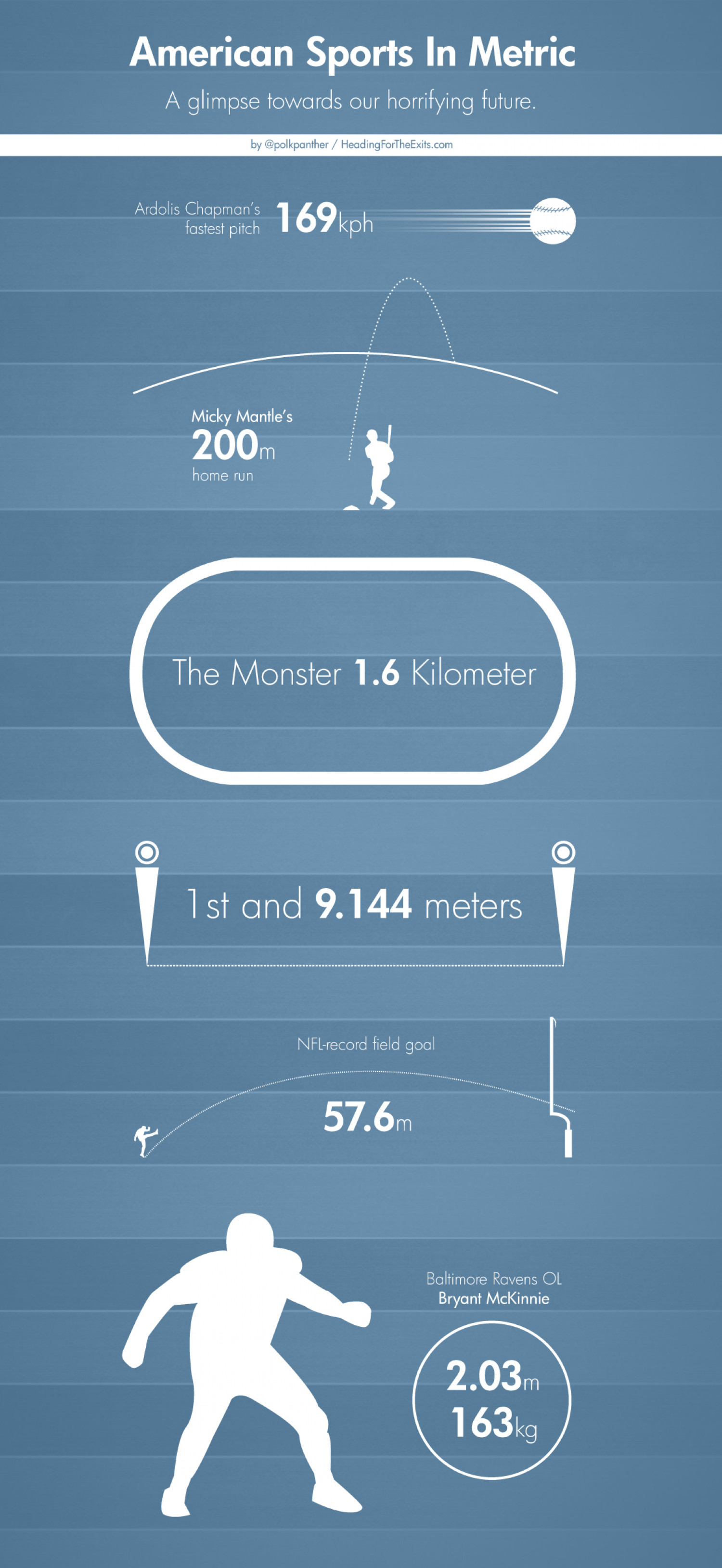 What if American Sports Used Metric? Infographic