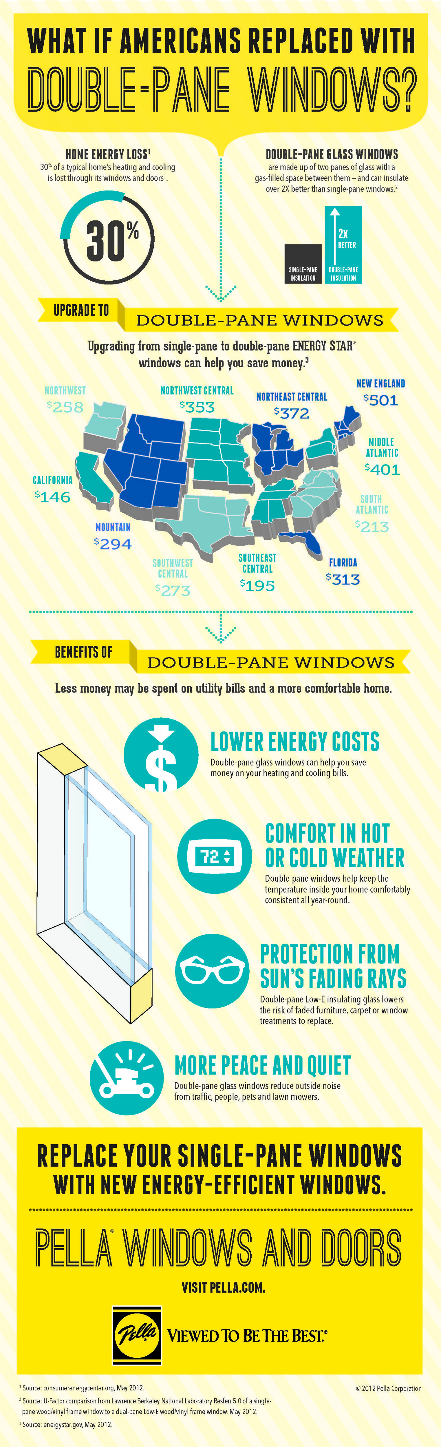 What if Americans replaced with double-pane windows? Infographic