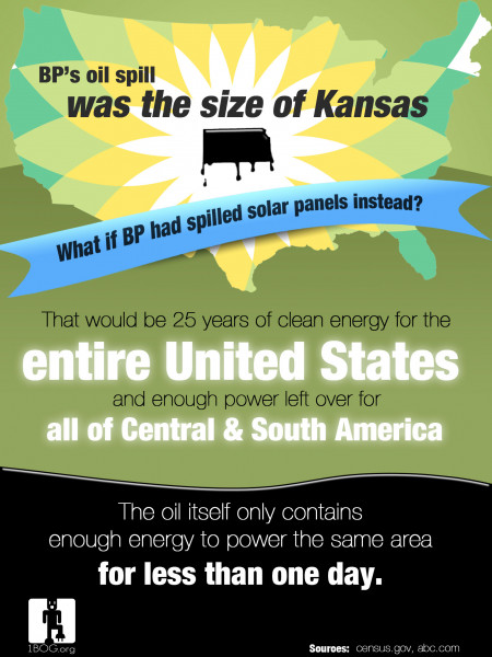What if BP had spilled Solar Panels? Infographic