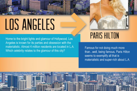 What if Cities Were Celebrities Infographic