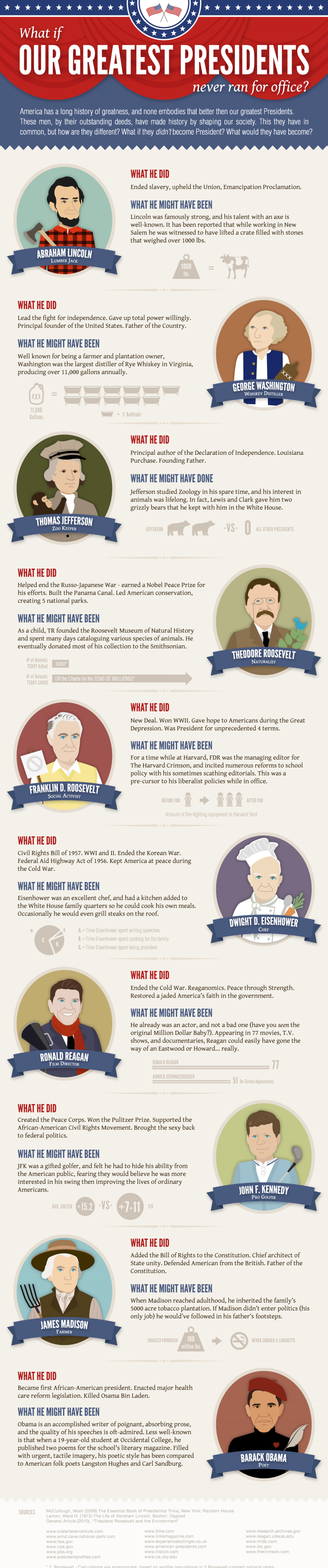 What If Our Greatest Presidents Never Ran For Office? Infographic