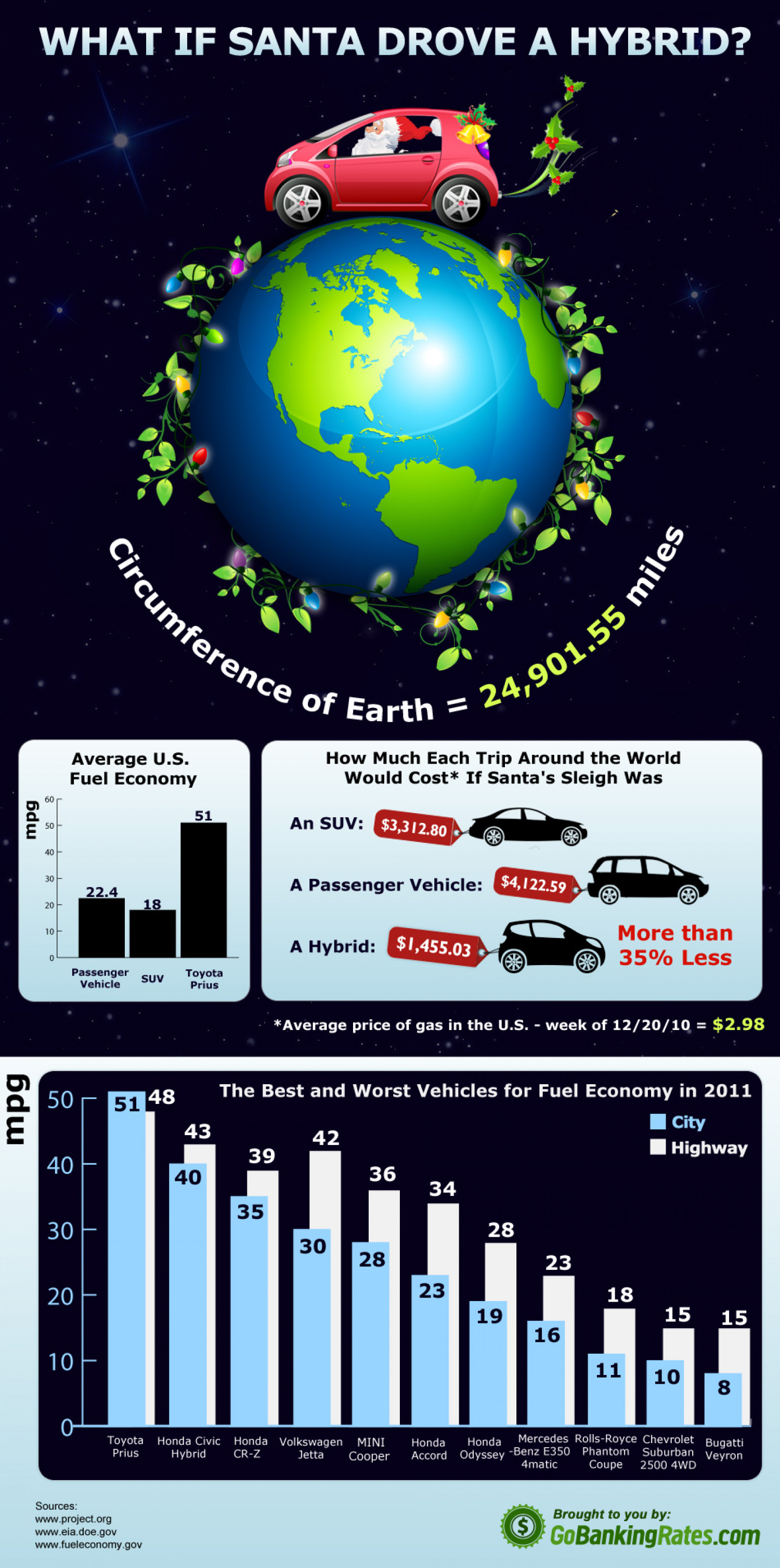 What If Santa Drove a Hybrid?  Infographic