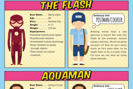 What if the Justice League had ordinary jobs? Infographic
