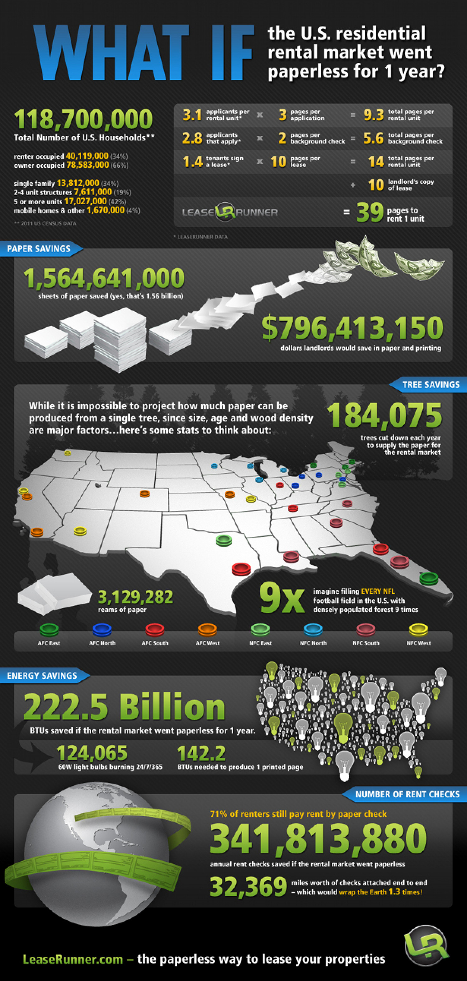 What if the US Residential Market Went Paperless for 1 Year? Infographic