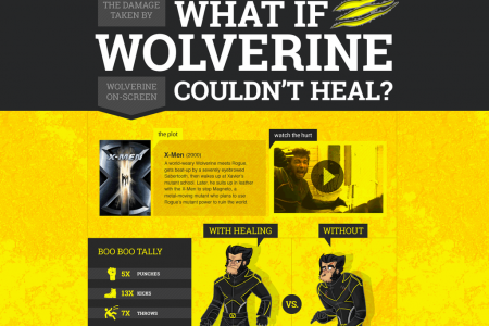 What if Wolverine Couldn't Heal? Infographic