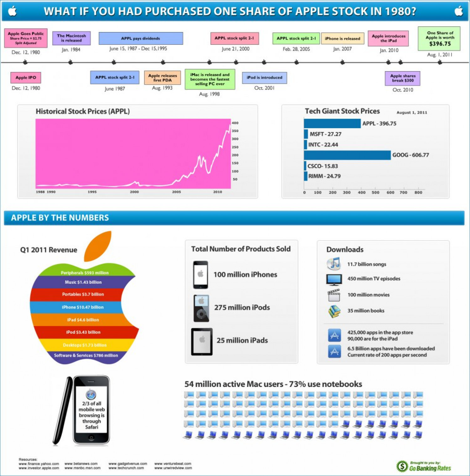 What If You Had Bought Apple Stock In 1980? Infographic