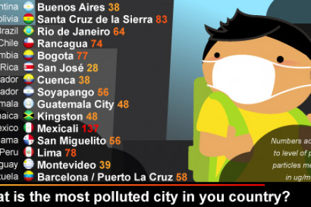 What if your city is responsible for your health problems? Infographic
