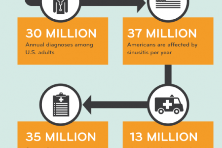 What In the World Is Sinusitis? Infographic