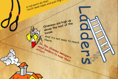 What instruments do the chimney sweep need? Infographic