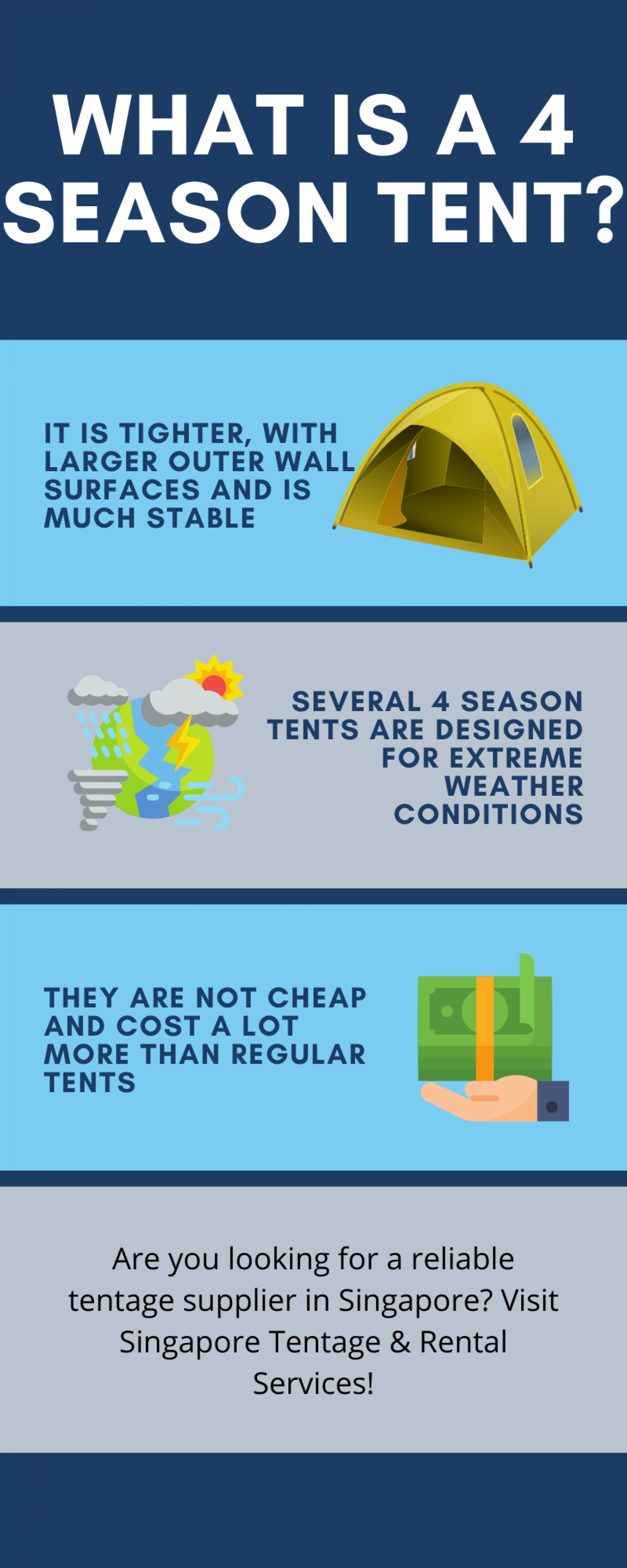What Is A 4 Season Tent? Infographic