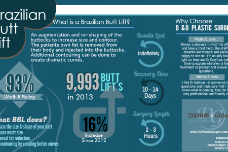 What is a Brazilian Butt Lift? Infographic