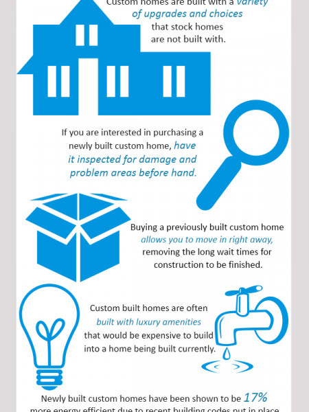What is a Custom Built Home? Infographic