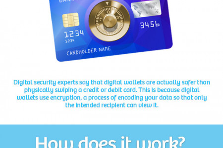 What is a Digital Wallet? Infographic