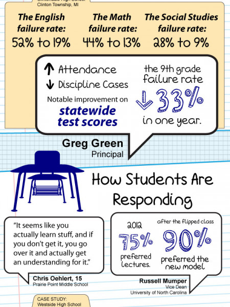 What is a flipped Classroom Infographic