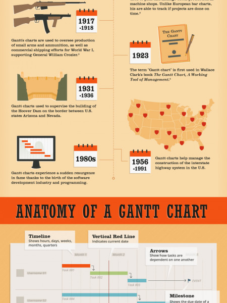 What is a Gantt Chart? Infographic