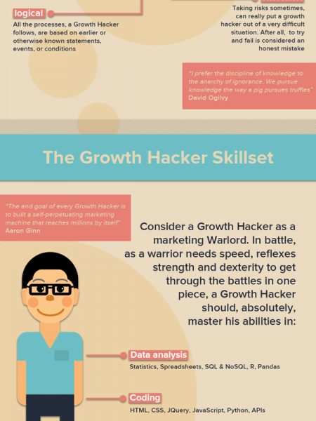 What Is A Growth Hacker? Infographic