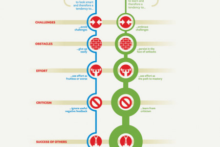 What is a Growth Mindset? Infographic