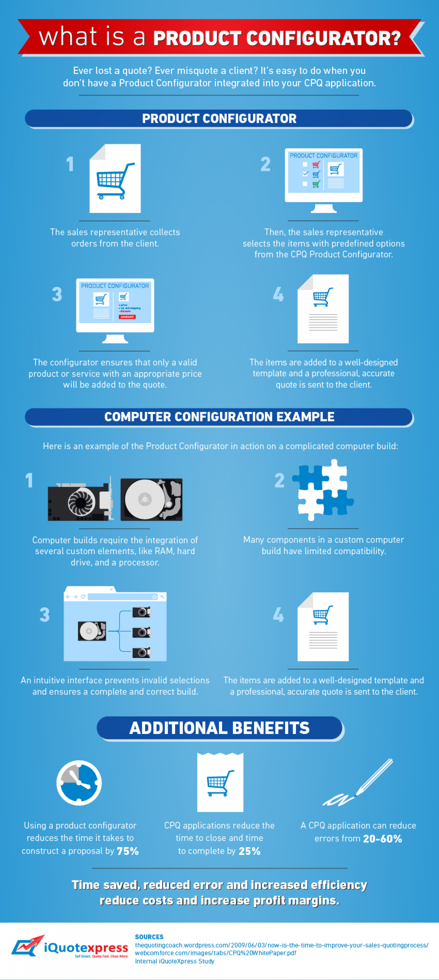 What is a Product Configurator Infographic