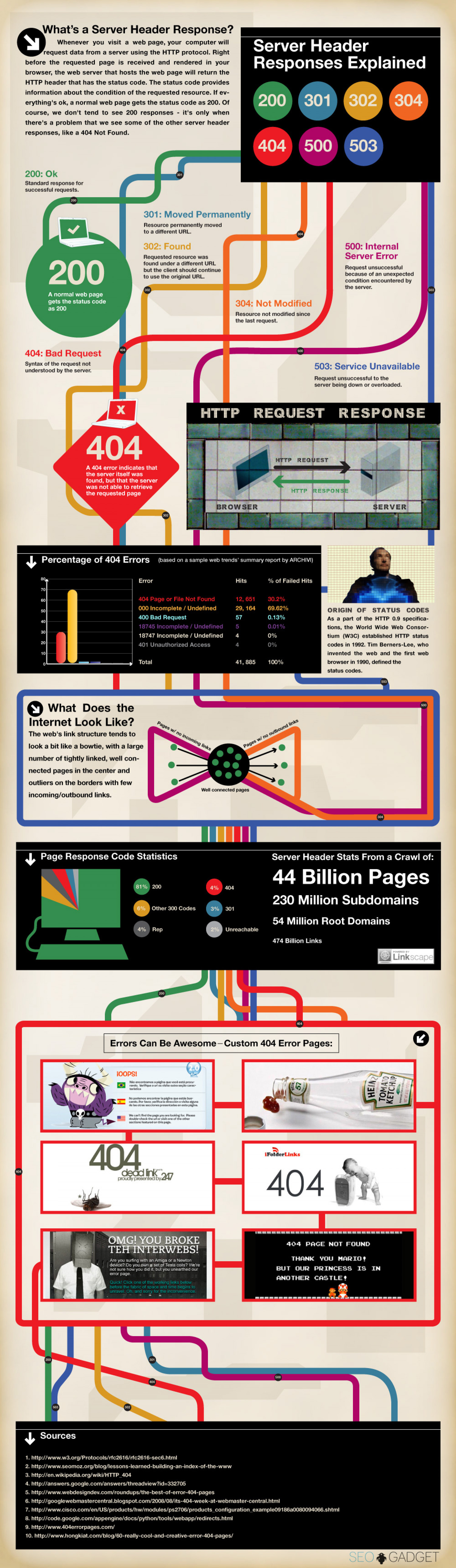 What is a Server Header Response? Infographic