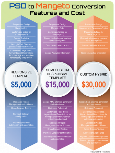 PSD to Magento Theme Conversion Infographic