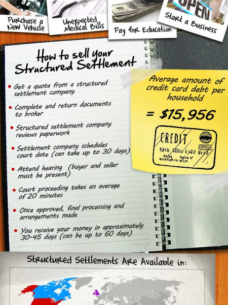 What Is A Structured Settlement? Infographic