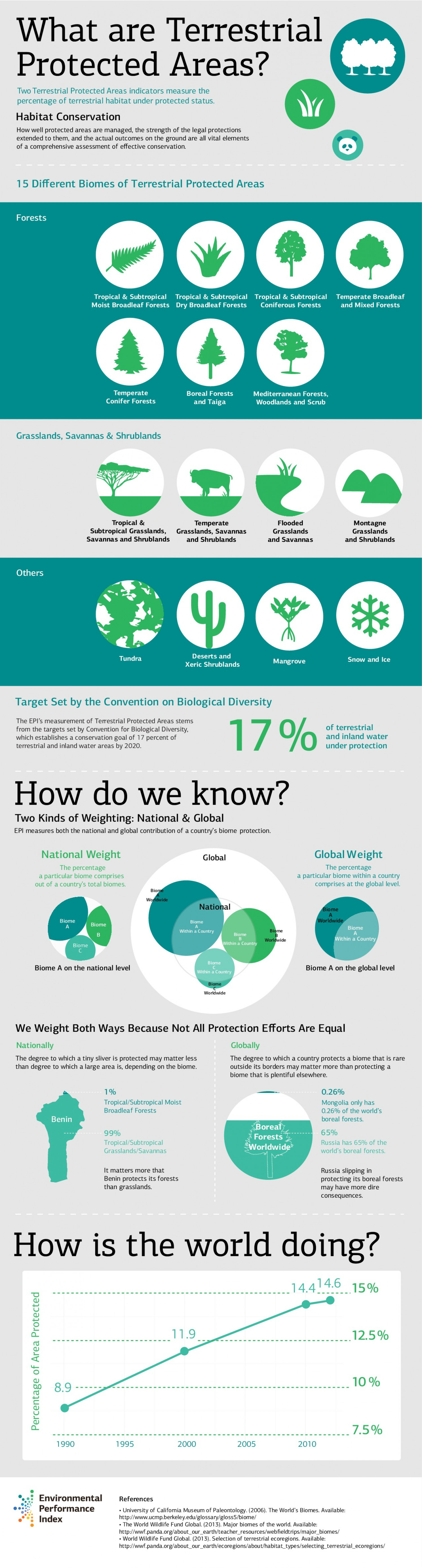 What Are Terrestrial Protected Areas Indicators? Infographic