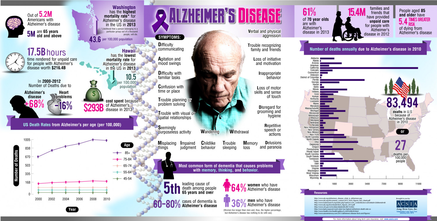 Image result for ALZHEIMERS infographics