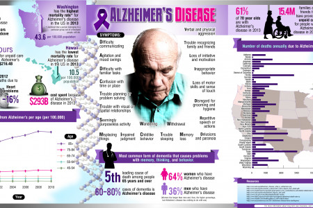 What is Alzheimers Disease? Infographic