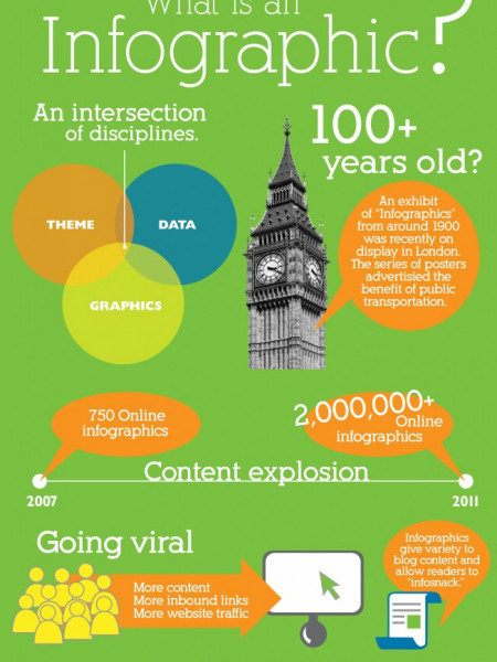 What is an Infographic? Infographic