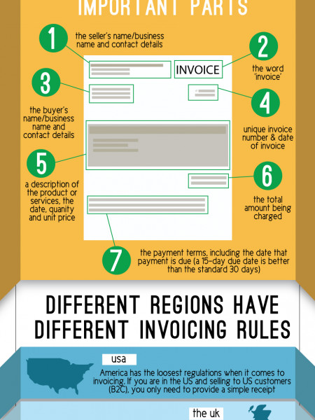 What is an invoice? Infographic