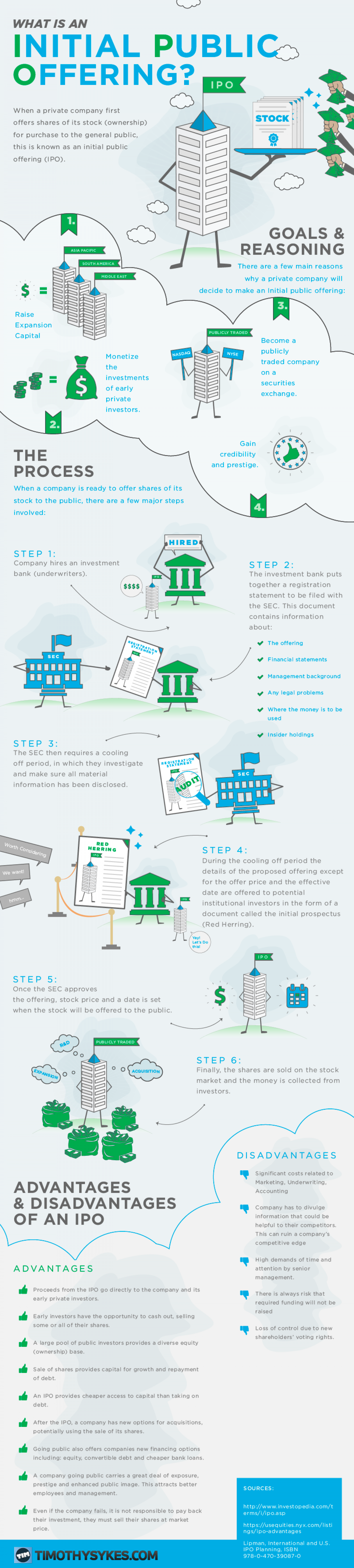 What is an Initial Public Offering? Infographic
