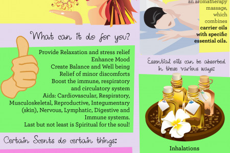 What is Aromatherapy?  Infographic