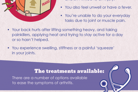 What Is Arthritis? Infographic