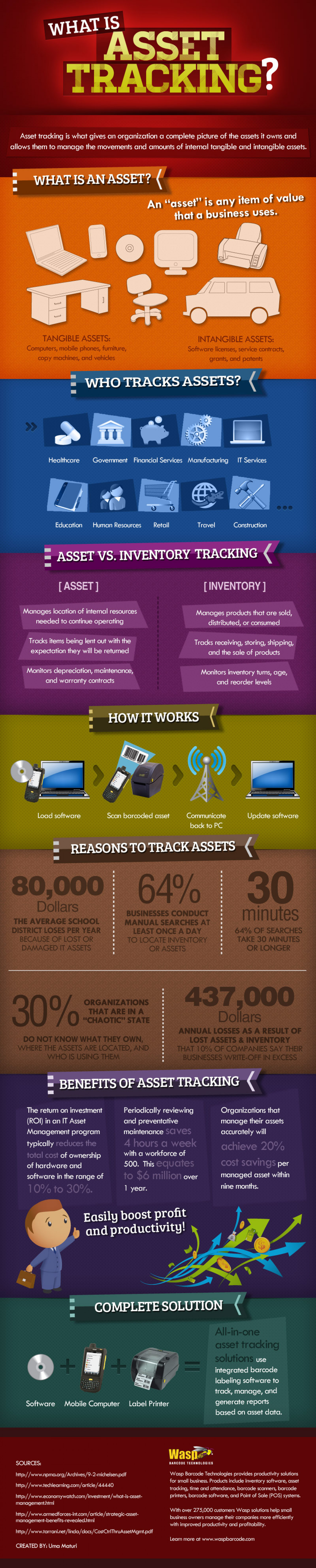 What Is Asset Tracking Infographic