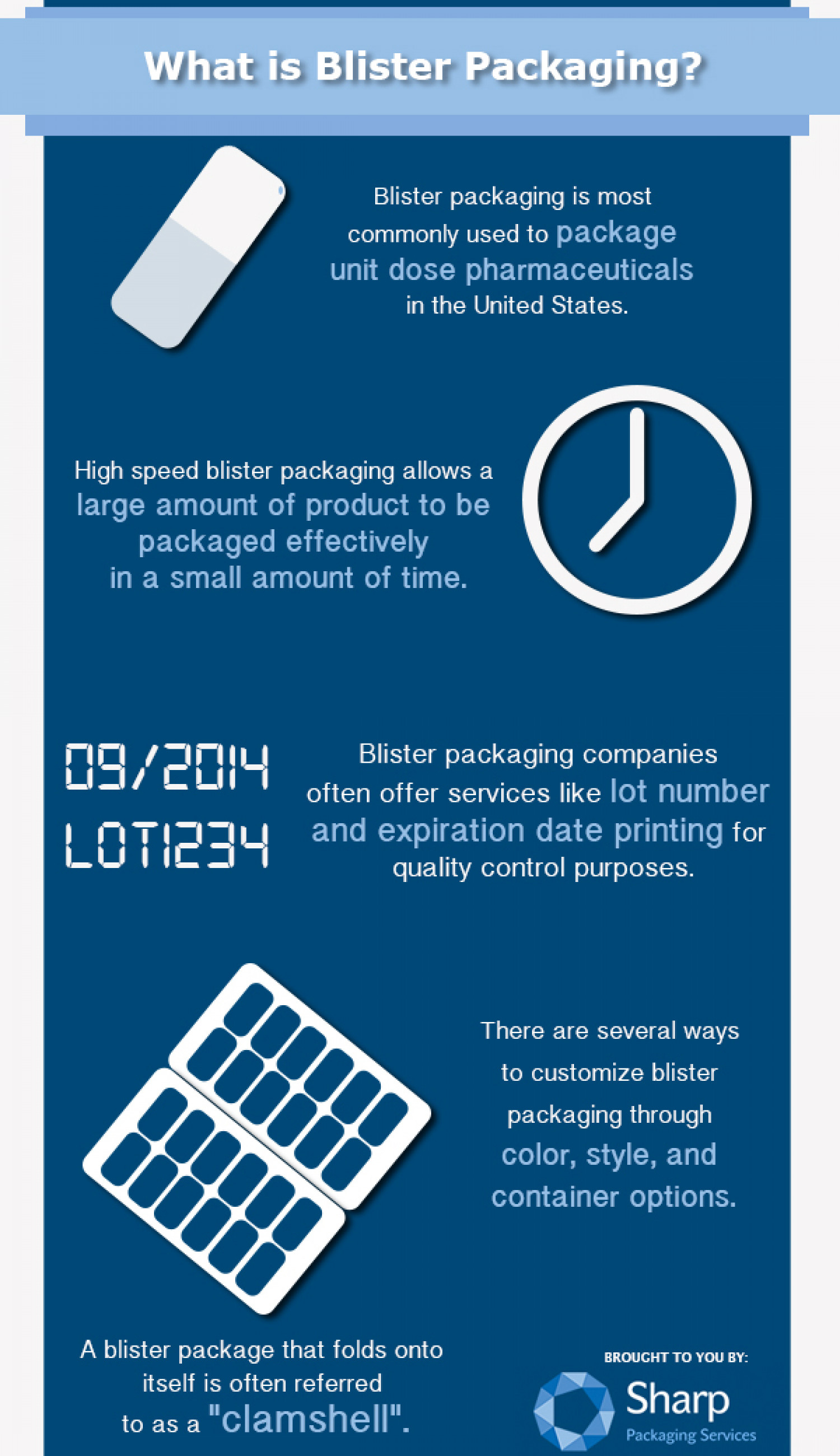 What is Blister Packaging? Infographic